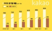 Kakao hits all-time high sales in Q2