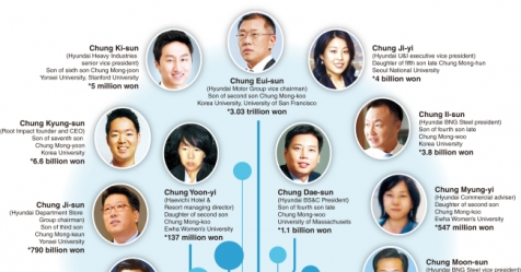 the rise of chung ju young the founder of hyundai North korea and south korea (part 2) north korea and hyundai investments in the country the first step was taken in 1998, when hyundai founder, chung ju yung.