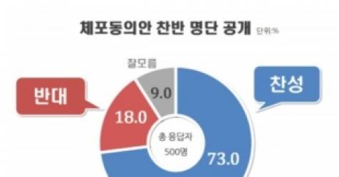 국회의원 체포동의안 찬반 명단 공개, '찬성' 73%