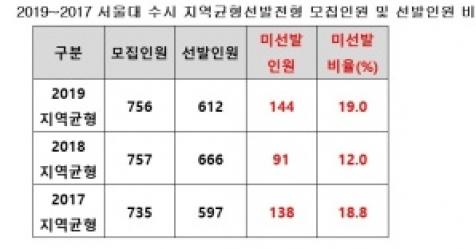 불수능에 서울대 수시 성적미달 속출…139명 못뽑아