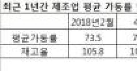 밖에선 추격, 안에선 타격…'내우외환' 한국 제조업