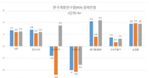 "KDI 경고 ""단기 성장 집착말고, 생산성·재정효율 중점"""