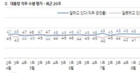 文대통령 지지율 부정 49%>긍정 45%…'공직자 인사' 낙제...