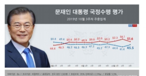 '조국 사퇴'에 文대통령·여당 지지율 반등 성공