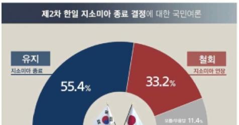 """'지소미아 종료' 찬성론 확 늘었다…""""종료 유지"""" 55.4..."""