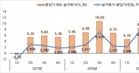 서울 1년내 새 아파트, 분양가 대비 평균 3.7억 올라