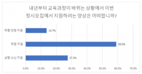 [2020 대입] 정시 '하향지원'보다 '소신지원' 뚜렷