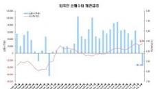<그래픽뉴스> 외국인, 26개월만에 채권순매도