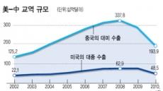 <G2 헤게모니 전쟁>환율·영토분쟁 개입…美, 훌쩍 큰 중국 견제