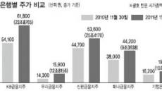 시중銀 대출자산 성장따라 '희비'