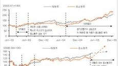 <생생코스닥>코스닥,  AGAIN 2005년 강세장 ?
