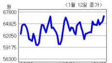 <생생코스닥>삼정피앤에이, 포스코와 935억원 규모 공급계약 체결