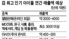 소녀시대 '1조+α'빅히트