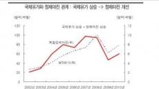 <줌인 리더스클럽>SK이노베이션-인플레 극복의 묘약