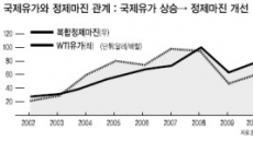 <줌인 리더스클럽>정유제품 수요급증…수혜 기대