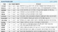 안전하게 4~6%대 수익…동부證 추천 유망회사채 17選