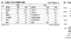 '나일강 삼각주'에 阿 전초기지 첫삽