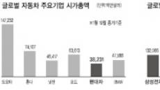 삼성전자 글로벌 IT株 시총 6위 '우뚝'