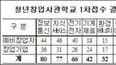 '창업사관학교' 지원열기 후끈…1차 마감 391명 몰려