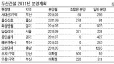 <2011, 제2 신화창조 원년 - 다시뛰는 건설인 ⑧ 두산건설> '질적 성장' 주력…글로벌 플레이어 도약