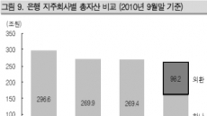 <줌인 리더스클럽>하나금융지주, 외환은행 인수효과 크다