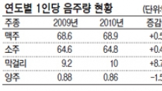 양주 소비 작년 66만병 줄었다