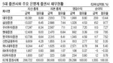 우리투자증권發 '증권업계 빅뱅' 예고?