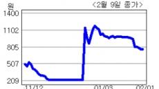 <생생코스닥>금성테크, 배임 혐의로 상장폐지 위기