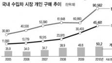수입차 큰손…2030 떴다