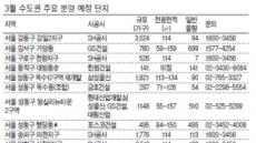 내달 전국서 1만5000가구…봄분양 '큰장'