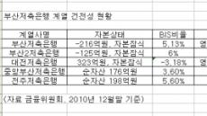 부산-대전저축은행 영업정지...다음은 어디?
