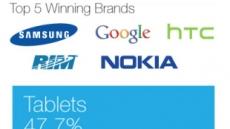 MWC 기간 인기 검색어 1위가 '삼성'?