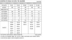 `5년 급여만 350억'...슈퍼 한국 샐러리맨 누구?