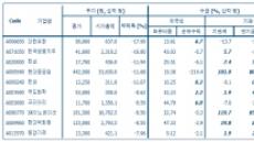 수급과 펀더멘탈 갖춘 낙폭과대株 10선은?