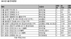 3월 `빵' 터질...서울 분양 유망지는?