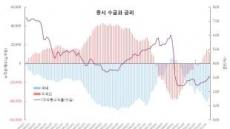 금리인상…금융, 소재, 유틸리티등 수혜株 주목