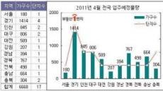 서울 4월 입주단지 달랑 하나, 전세숨통 탁 막힌다
