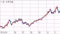 글로벌 금융시장, 단기 안전자산 선호, 중장기 유동성 장세