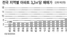 서울 집 한채 값이면 지방에서 네채 산다