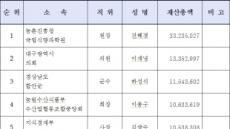 <재산공개>[표-12]재산 총액 상위자(전체)