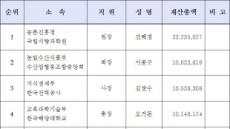 <재산공개>[표-13]재산 총액 상위자(중앙)