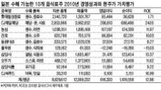 日 먹거리 공포 확산…음식료株엔 '호재'