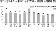 금리민감·中관련 업종 주도株 '찜'