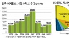 <방패형 자산관리 수단 '헤지펀드'>위기때'진가'…자산관리 소금역할 톡톡