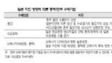 일본 지진 수혜 중국산업과 관련된 한국기업들 주목