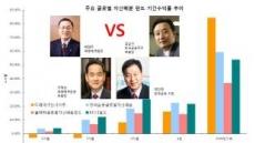 증권라이벌 김남구 vs 박현주, 자산배분펀드서 정면대결