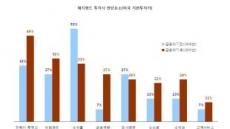 <방패형 자산관리 수단 헤지펀드④>  글로벌매크로와 CTA