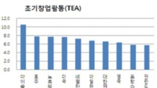 한국 '기업가정신 순위' 세계 7위