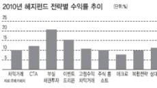 <방패형 자산관리 수단 '헤지펀드'>부실채권發 고수익…틈새를 노리다