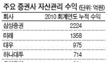 증권사 '고액자산가 모시기' 혈투